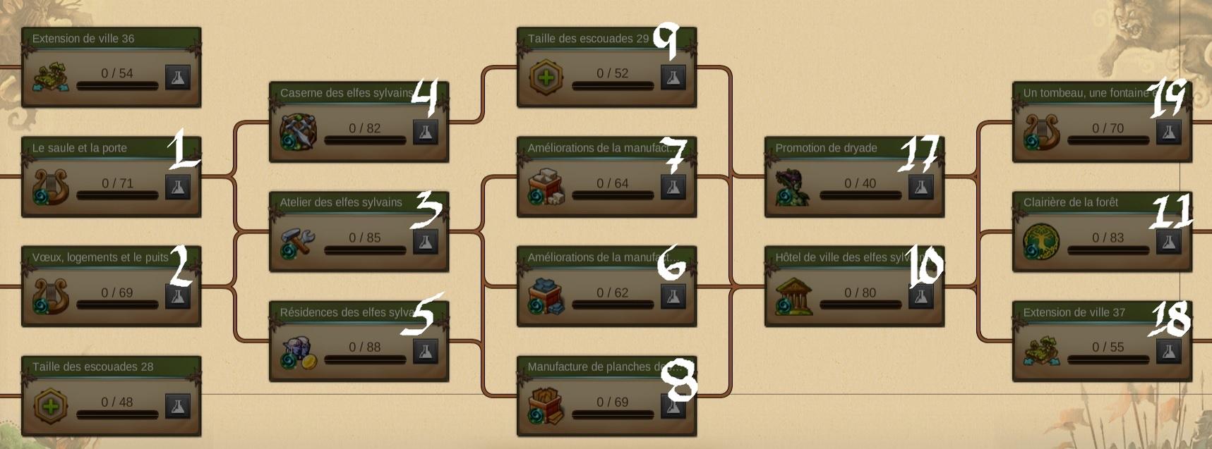 Plan de match pour l'ère des Elfes sylvains.jpg